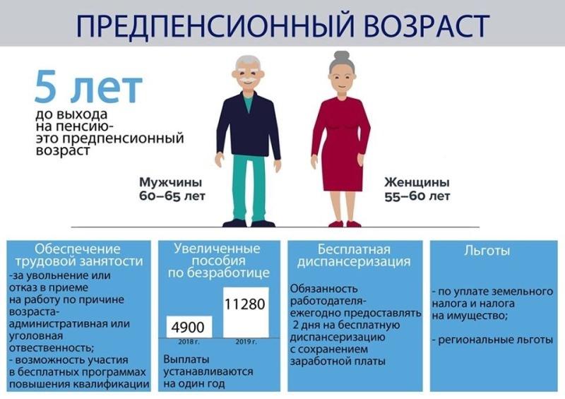 Льготы по налогам для граждан предпенсионного возраста пенсия сотрудника фтс калькулятор 2021