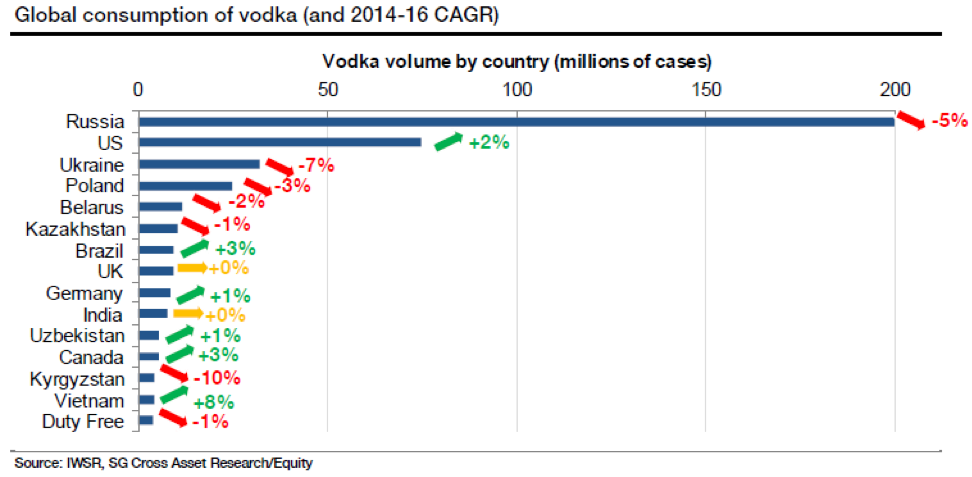 Global consumption of vodka